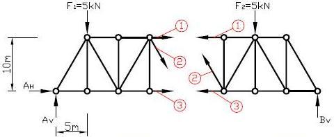 Maschinenbau statik ritterschnitt for Statik ritterschnitt